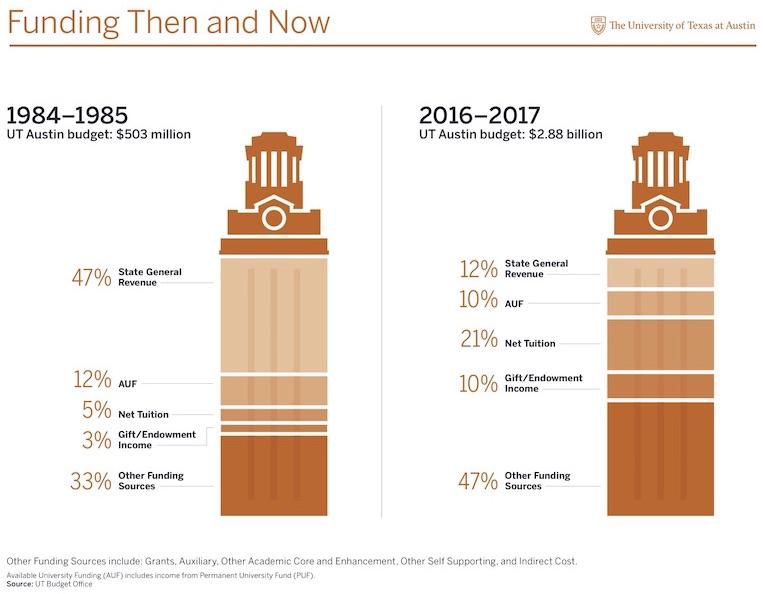 UT Austin Funding by Source Infographic