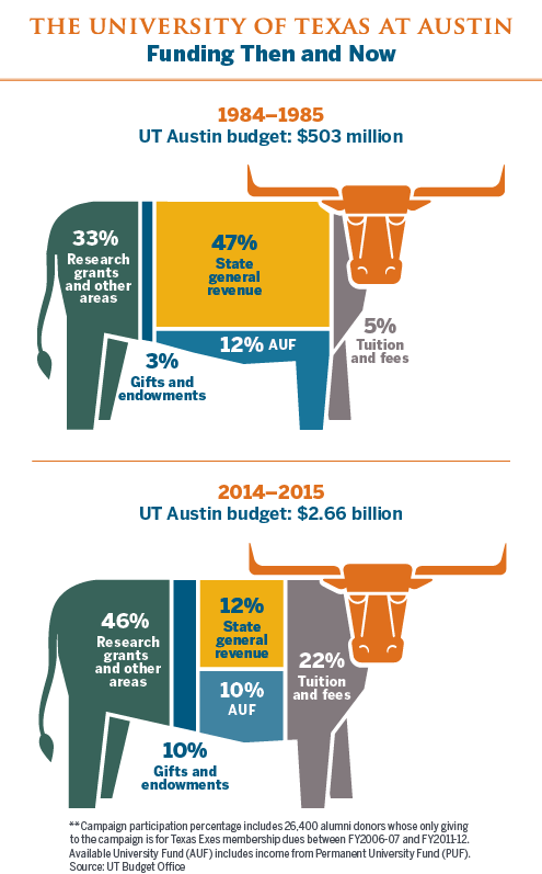 Chart comparing UT funding in 1984 and 2014