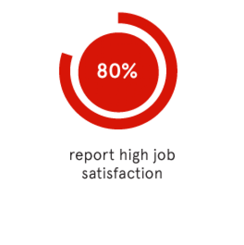 80% of all College of Fine Arts graduates report high job satisfaction.