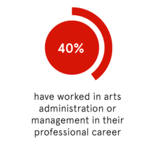 40% of all College of Fine Arts graduates have worked in arts administration or management in their professional career.