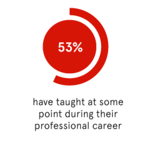 53% of all College of Fine Arts graduates have taught at some point during their professional career.