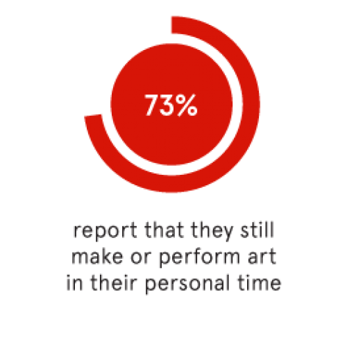 73% of all College of Fine Arts graduates report that they still make art or perform in their personal time.