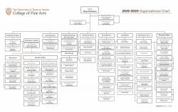 College of Fine Arts Dean's Office Organizational Chart